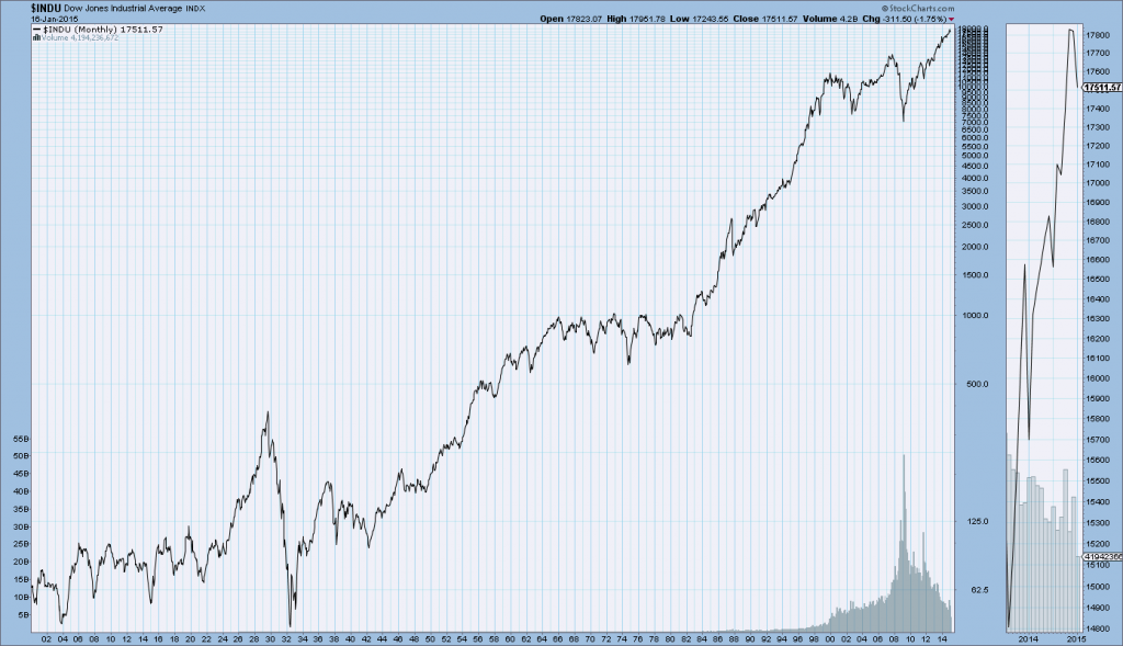 DJIA since year 1900