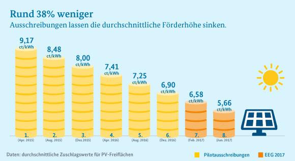 Infografik: Der Trend, der sich schon bei den Pilotausschreibungen für Solarparks gezeigt hat, setzt sich bei den ersten Ausschreibungen nach dem Erneuerbare-Energien-Gesetz fort: Die Förderhöhe für Sonnenstrom sinkt weiter.
