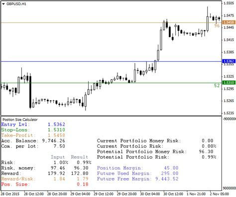 Best combination of indicators forex trading