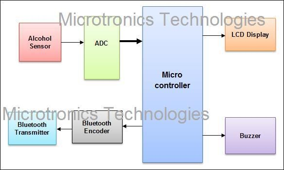 Android based Alcohol detection system using Bluetooth