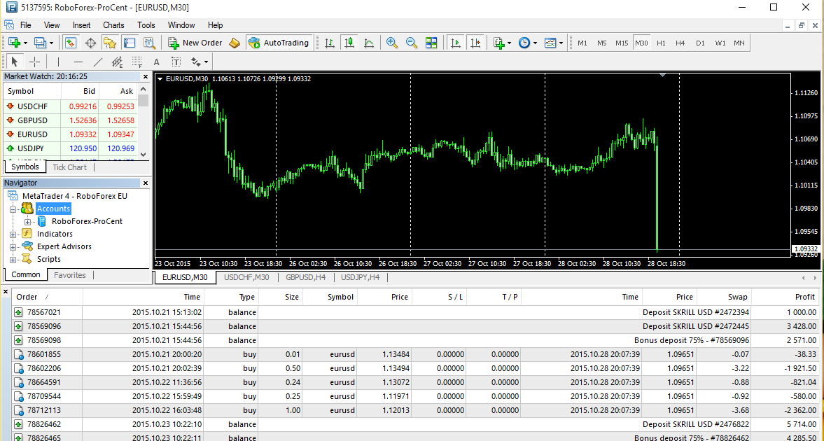 Scam forex brokers
