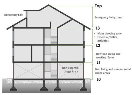 23 Guidelines For Incorporating Landslide And Flood Hazards In