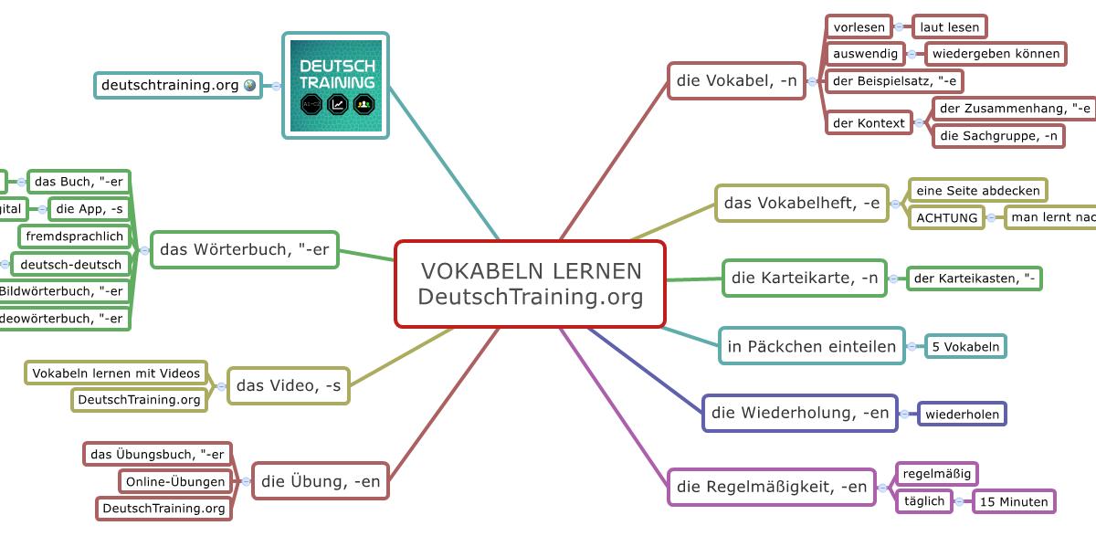 Gehirnjogging Kostenlos Spielen Deutsch