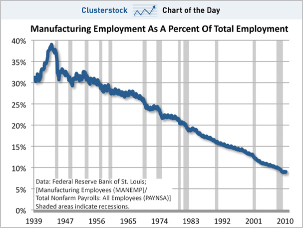 chart-of-the-day-manufacturing-employees-1939-2010