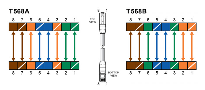 Patch Cable Wiring Diagram