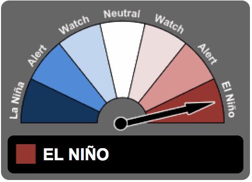 El Nino still active