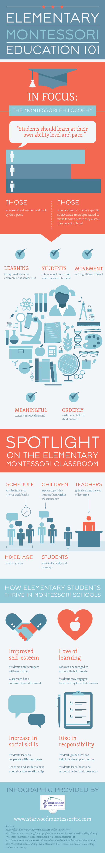 Infographic: Elementary Montessori Education 101