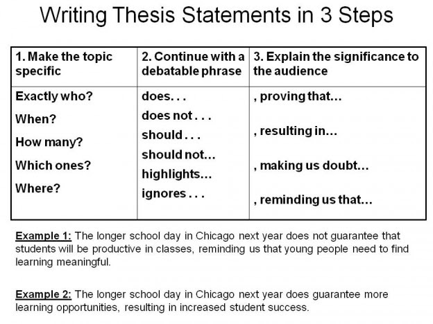 How to write essay with thesis statement