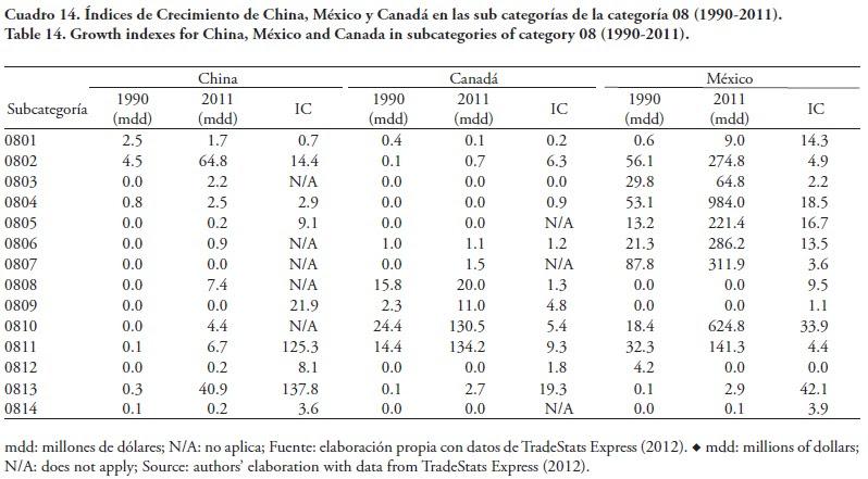 Analisis Comparativo Del Comercio Agropecuario De Tres Paises