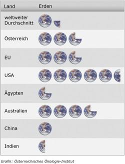 So viele Erden verbraucht die Menschheit: