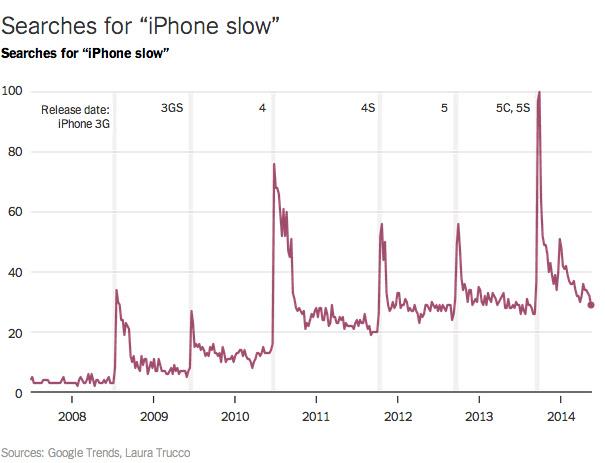 http://static.iphoneitalia.com/wp-content/uploads/2014/07/iphone-slow-google-trends-nyt-1.jpg