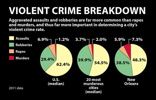 Nola Murder Stats