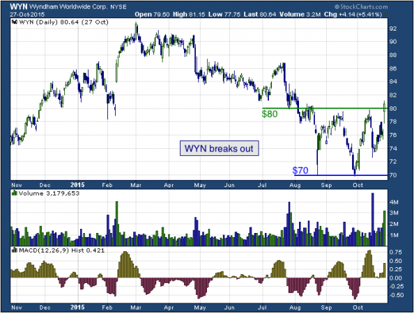 1-year chart of Wyndham (NYSE: WYM)