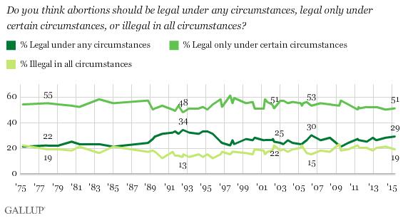 Abortion US opinion