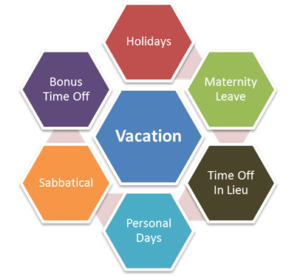 New Hire Paid Vacation Days Top 10 Questions to Ask HR ...