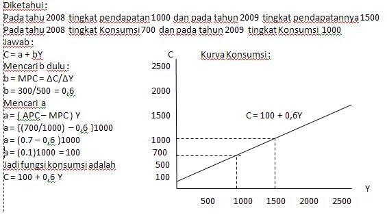 Contoh Soal Ekonomi Makro Tiga Sektor Obtenez Livre