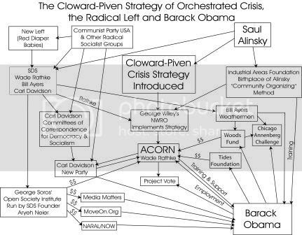 Piven and Cloward