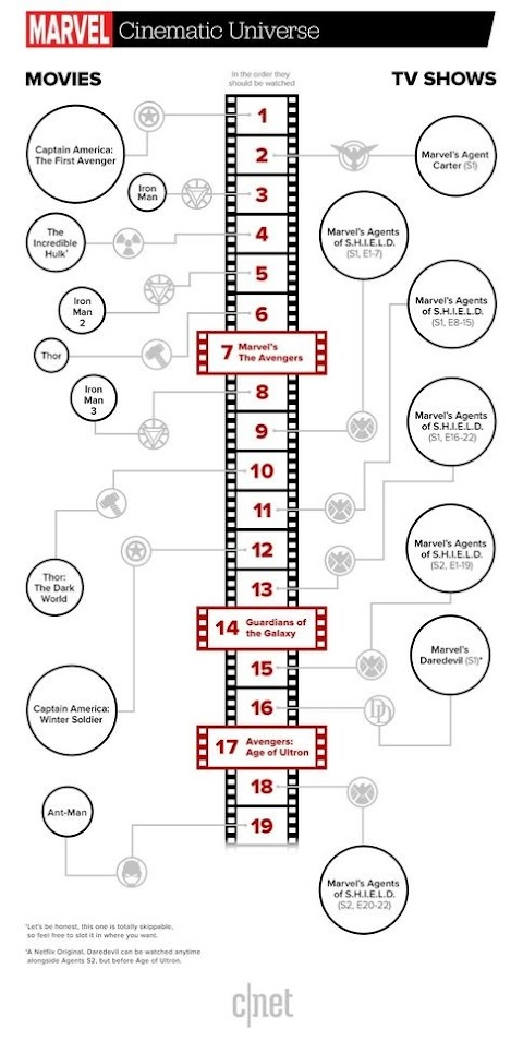 What Order Do You Watch The Marvel Films