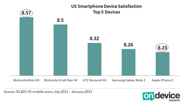 NaviFree: iPhone 5 ranked fifth in user satisfaction, behind
