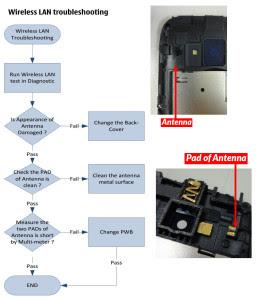 Nokia Lumia 610C WiFi Troubleshoot Flowchart