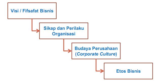 Contoh Etika Bisnis Perusahaan Rokok - Contoh Box