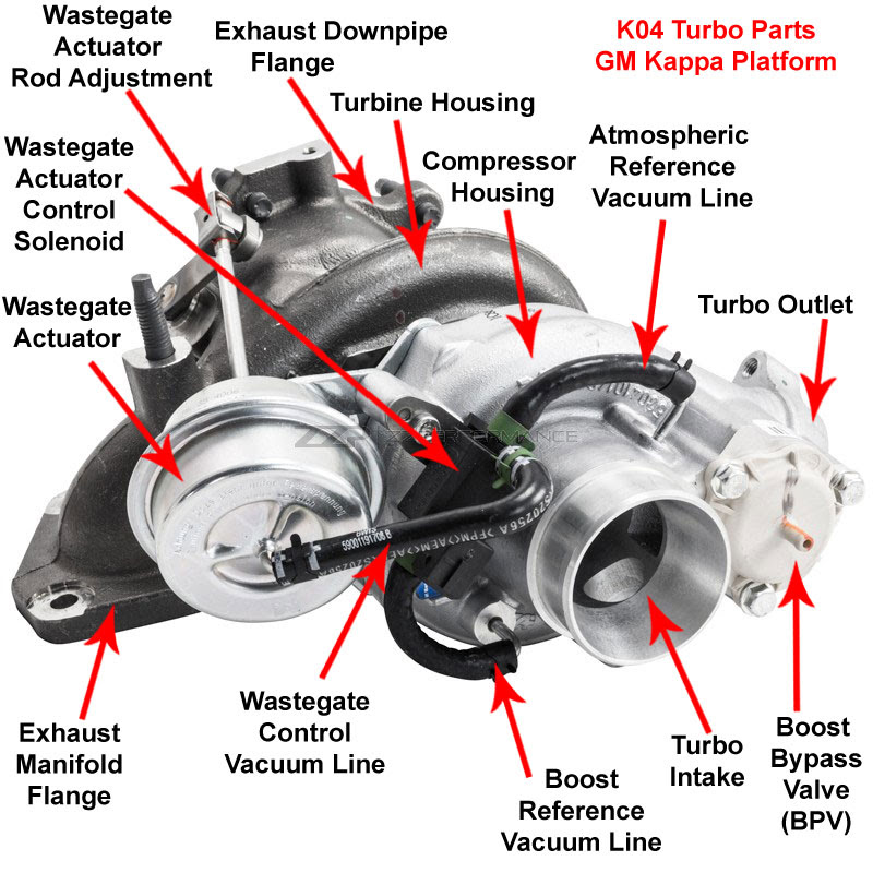 K04 (LNF - Redline) Turbo Components Diagram - Saturn Sky ...