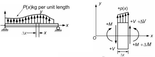 shear force  u0026 bending moment diagram