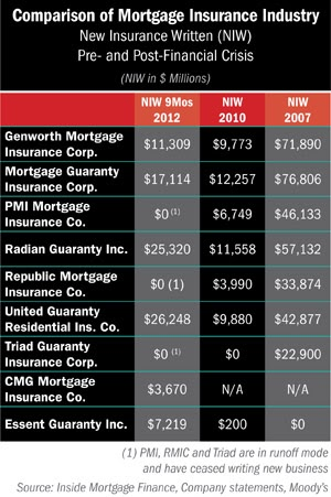 Insurance Company: Mortgage Insurance Company Ratings