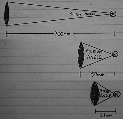 04 - Focal length ray angles