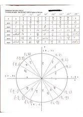 Trig functions and the unit circle worksheet - Scanned by ...
