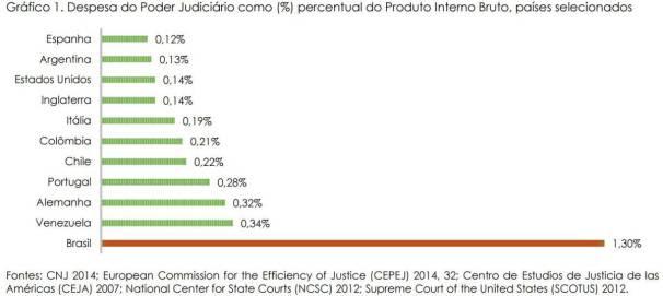 judiciario