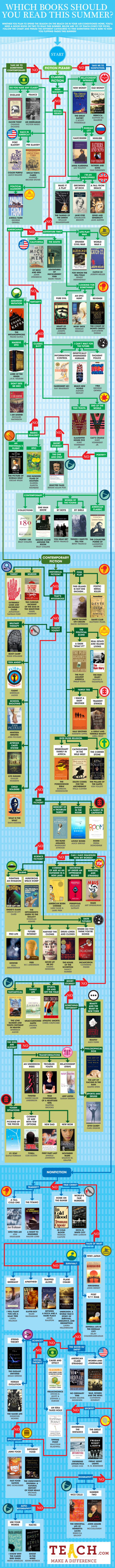 Summer Reading Flowchart: What Should You Read On Your Break?