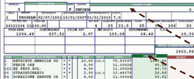 Buste paga, come si leggono tra aliquote, ritenute e 80 leggi che le compongono