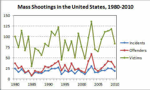 Mass Shootings 1980-2010.jpg
