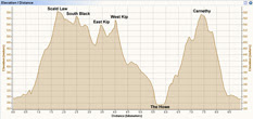 Route Profile versus Distance