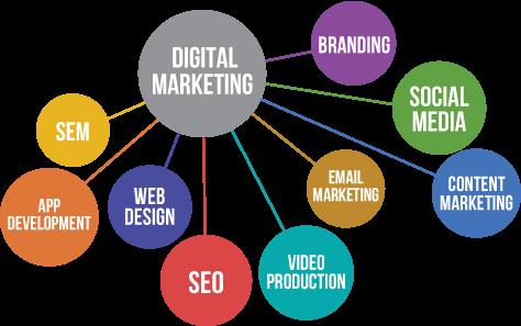 Digital Marketing Management Service  WebSoCal, Inc.