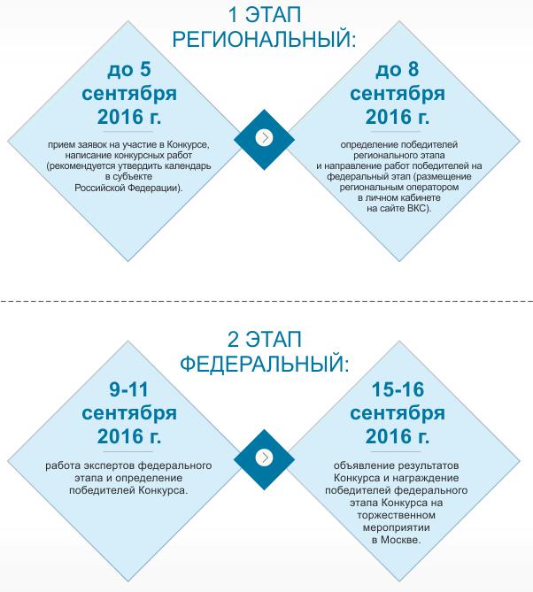 Всероссийский конкурс сочинений 2016