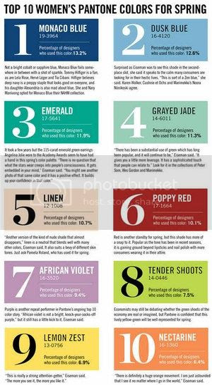 Top Colors for Spring 2013 by Pantone