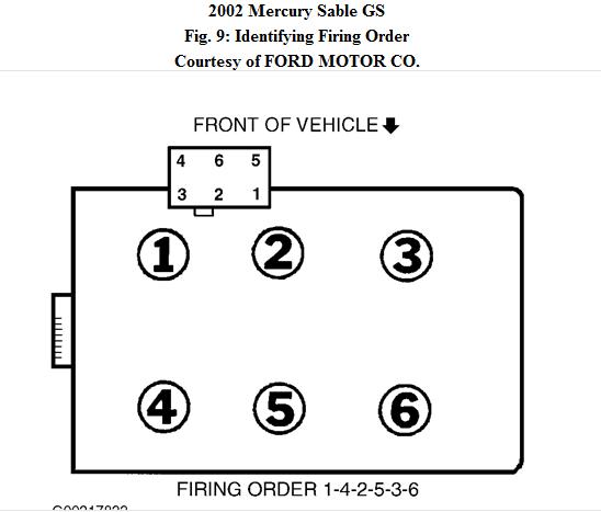 Diagram 2002 Mercury Sable Spark Plug Wiring Diagram Full Version Hd Quality Wiring Diagram Diagramqrk Nuovarmata It