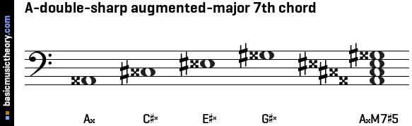 basicmusictheory.com: A-double-sharp augmented-major 7th chord