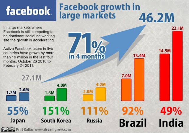 Facebook is Taking Over the World ? - Infographics
