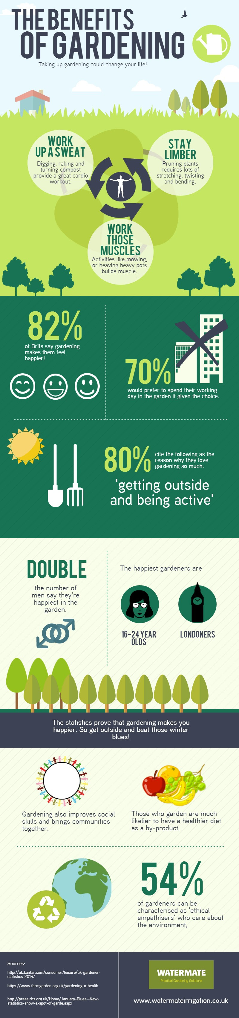 Infographic: The Benefits of Gardening