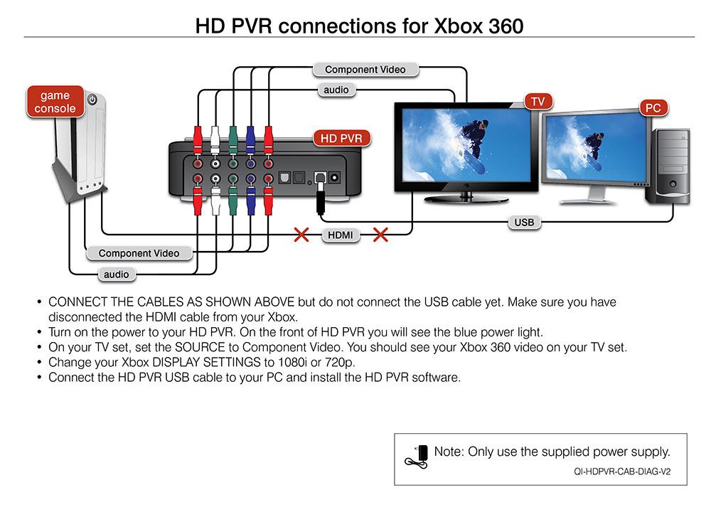 Xbox 360 Connections Diagram