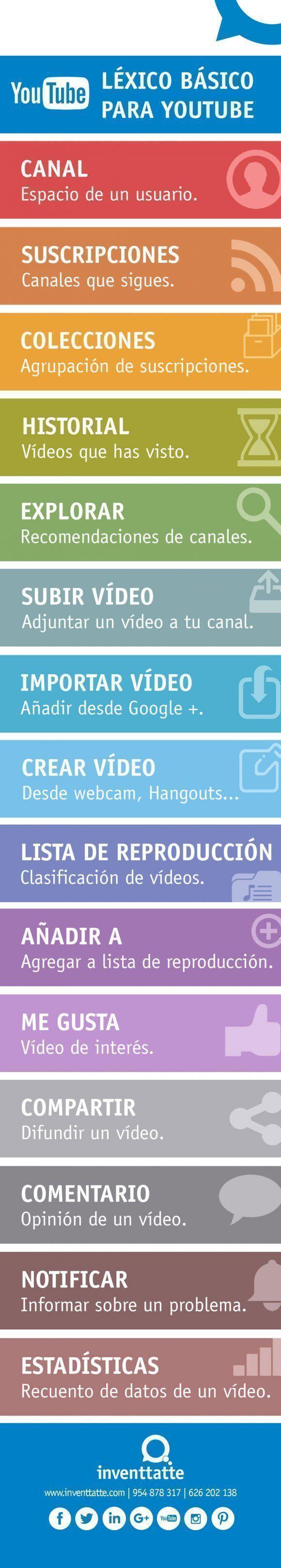 Léxico básico para Youtube. Infografía: inventtatte.com.