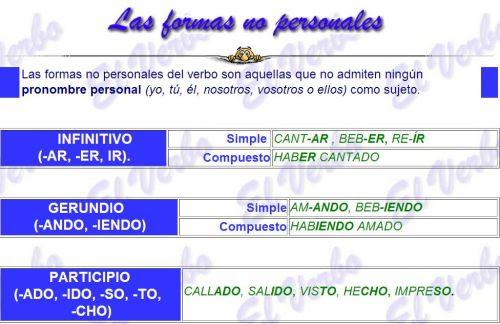 http://luisamariaarias.files.wordpress.com/2011/07/formas-no-personales-del-verbo.jpg