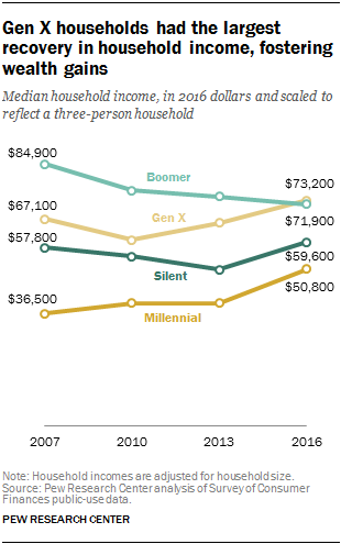 Gen X households had the largest recovery in household income, fostering wealth gains