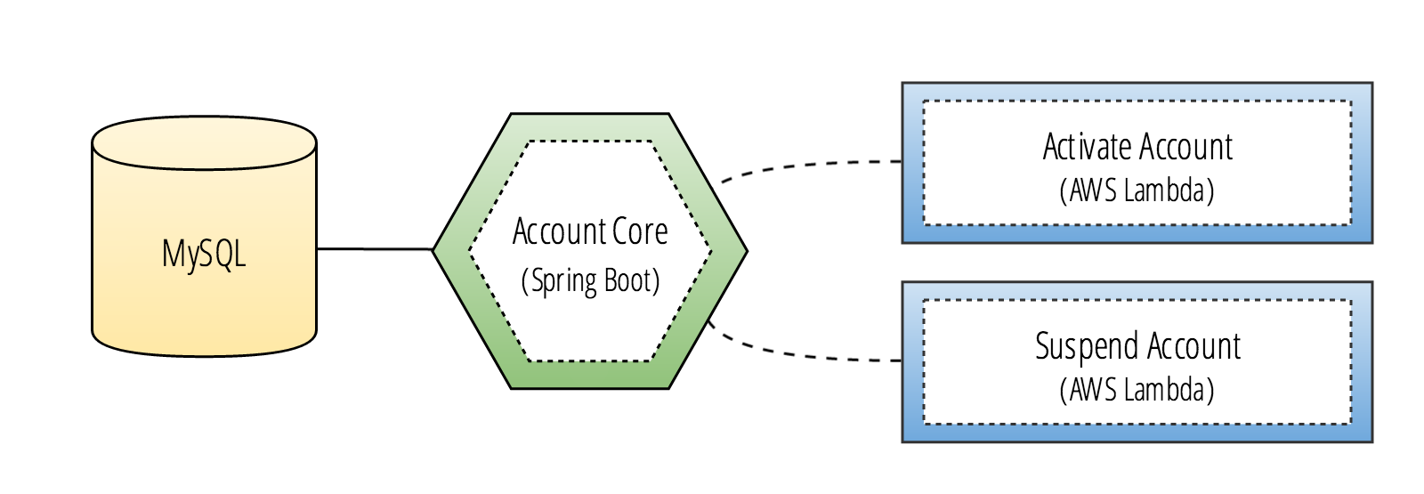 From Microservices to Service Blocks using Spring Cloud