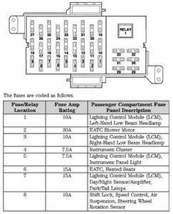 Fuse Box 2002 Lincoln Town Car - Wiring Diagram