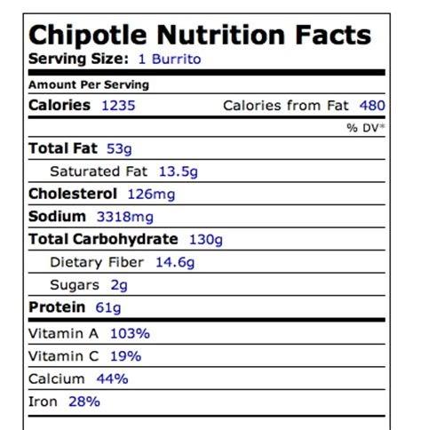Qdoba Nutrition Nutritionwalls