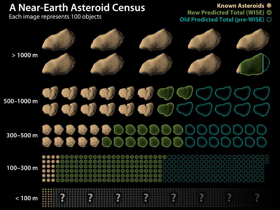 This chart shows how data from NASA's Wide-field Infrared Survey Explorer, or WISE, has led to revisions in the estimated population of near-Earth asteroids